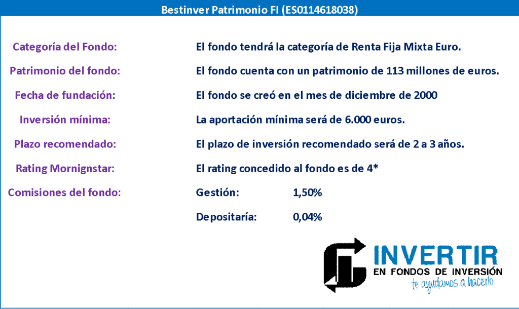 opinion bestinver patrimonio, datos generales