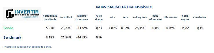 pictet china index ratios