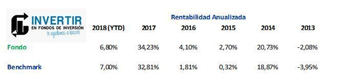 pictet china index rentabilidad anualizada