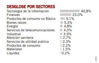 pictet china index sectores