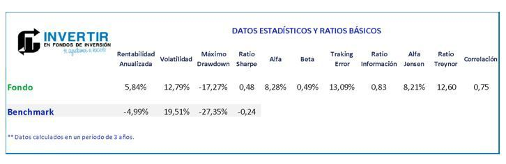ratios azvalor iberia