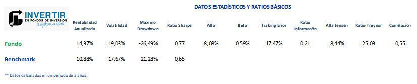 ratios fondo blackrock world technology