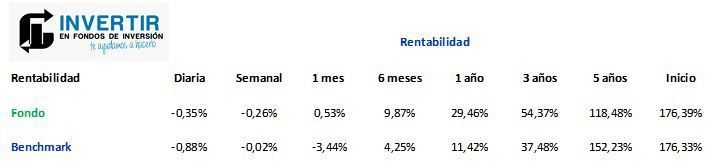 rentabilidad Janus Henderson Global Technology Eur ACC