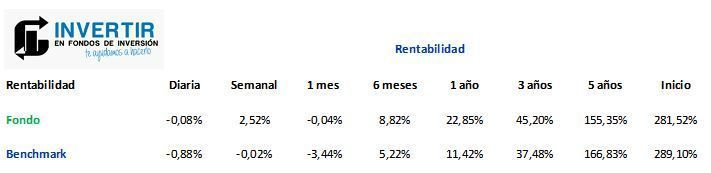 rentabilidad historica jp morgan us technology