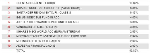 cartera santander select moderado fondo perfilado