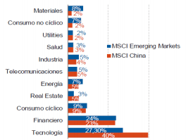 composicion sectorial msci china