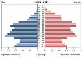 inversiones en rusia, envejecimiento poblacion