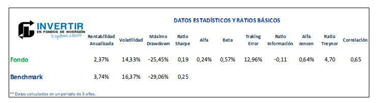 robeco emerging conservative equities ratios analisis