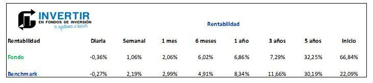 robeco emerging conservative equities rentabilidad
