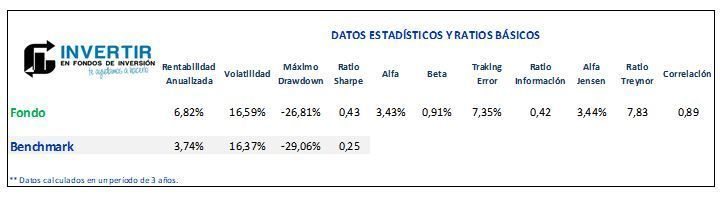 schroder emerging markets ratios analisis