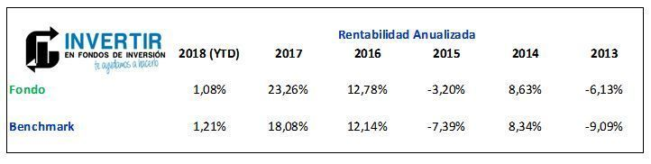 schroder emerging markets rentabilidad anualizada