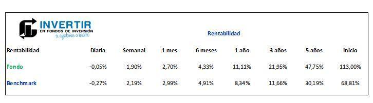 schroder emerging markets rentabilidad