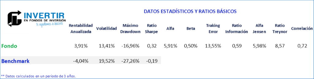 Ratios EDM International Spanish Equity FI