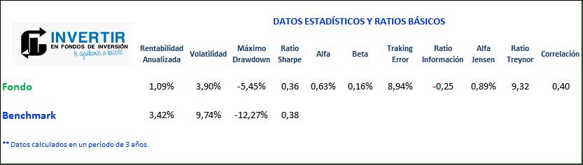 Ratios Nordea 1 Stable Return BP (Eur)