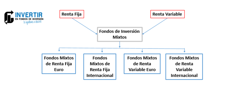 fondos inversion mixtos