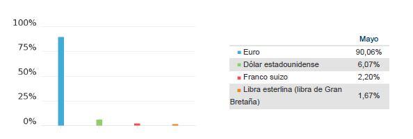 fondos mixtos, Bankinter Mixto Renta Fija