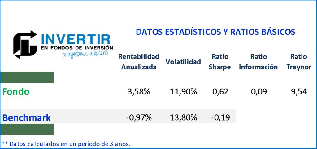 ratios Bestinver Bolsa FI