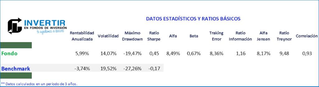ratios Renta 4 Bolsa FI