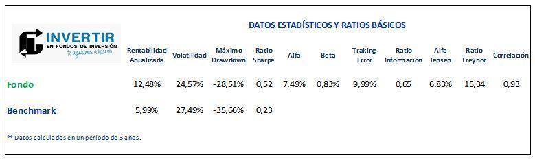 ratios amundi pioneer russian equity