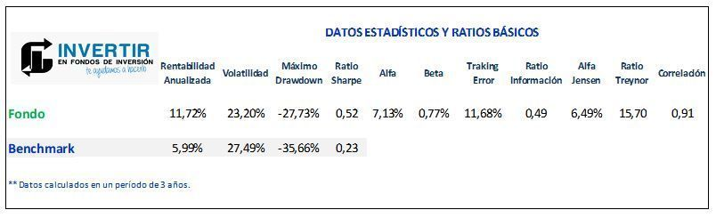 ratios parvest equity russia