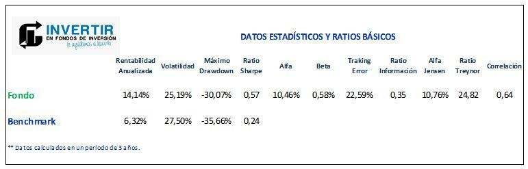 ratios pictet russian equity