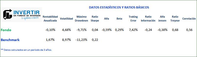 ratios santander select moderado