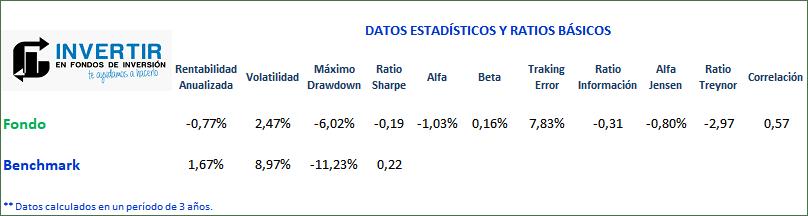 ratios santander select patrimonio