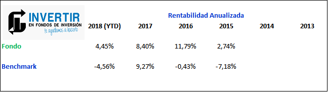 mejores fondos renta variable española, edm international spanish equities