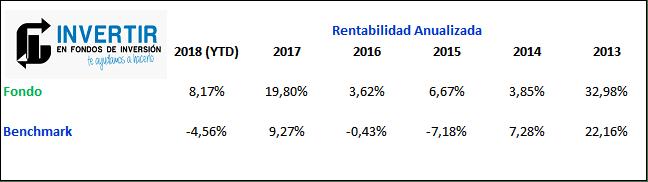 mejores fondos renta variable española, ad Gesconsult Renta Variable