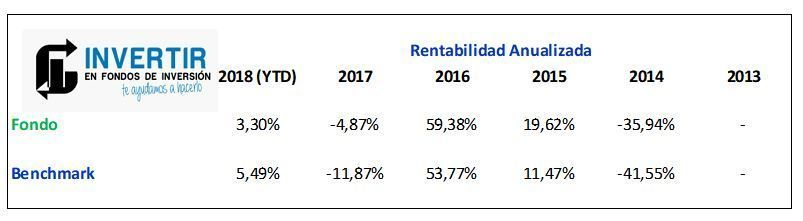rentabilidad anualizada parvest equity russia