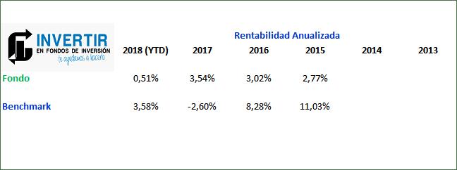 rentabilidad anualizada santander select decidido_