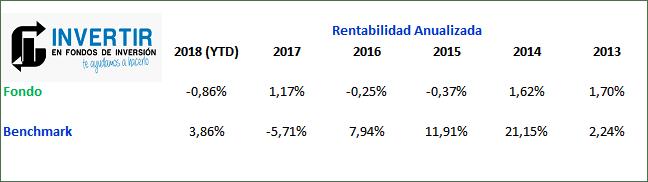 rentabilidad anualizada santander select patrimonio