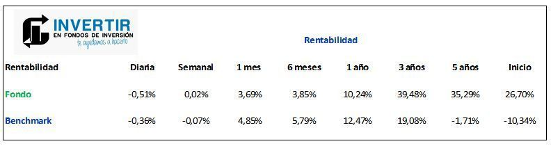 rentabilidad parvest equity russia