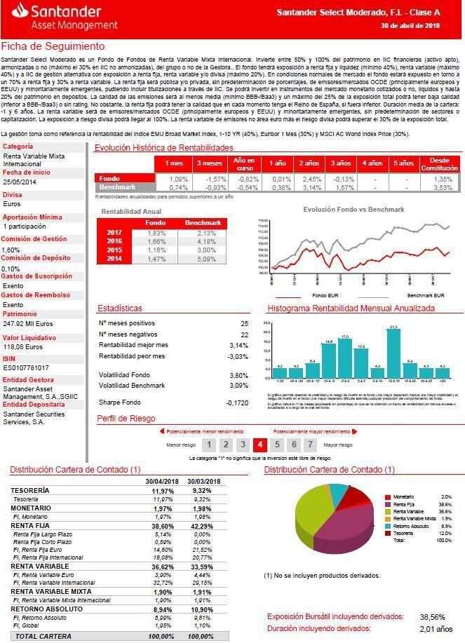 santander select moderado fondo perfilado