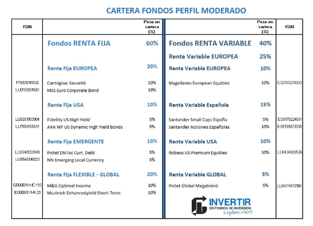 asset allocation cartera de fondos
