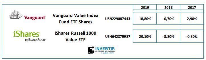 cobas seleccion vs etf value