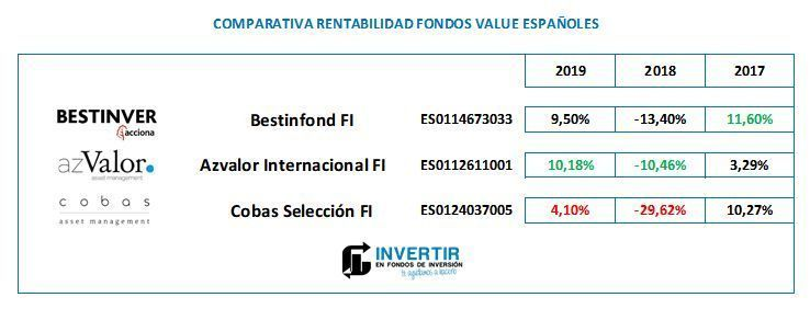 cobas seleccion vs fondos value comparativa
