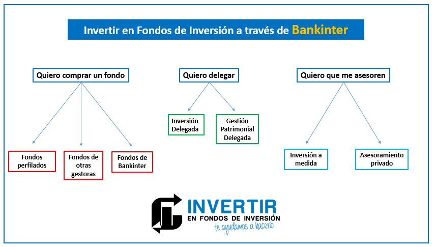 contratar fondos de inversion en bankinter