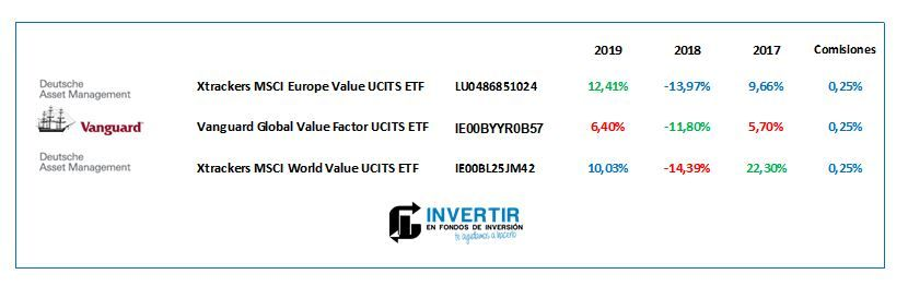 Magallanes European Equity vs etf value