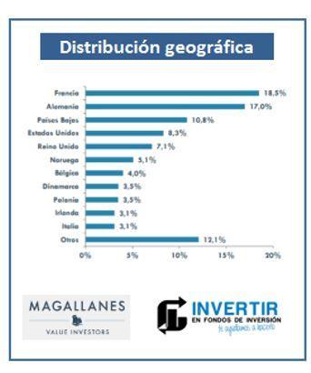 cartera paises magallanes european equity