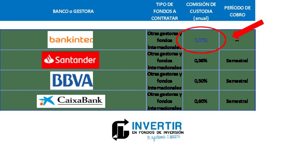 comisiones fondos en bankinter