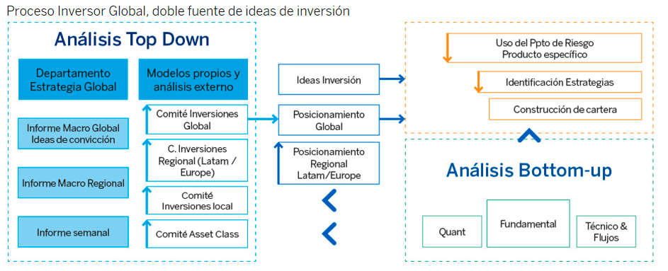 como invierten bbva asset management