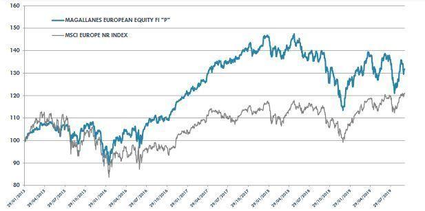 evolucion magallanes european equity