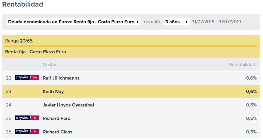 ranking gestor carmignac securite