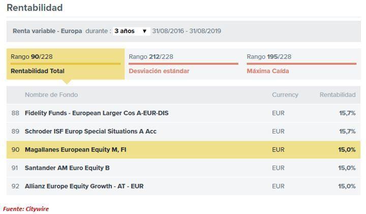 ranking magallanes European Equity