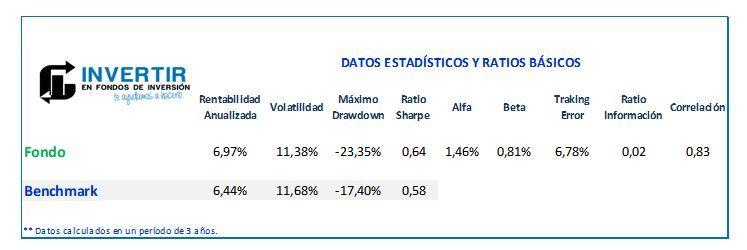 ratios Magallanes European Equity