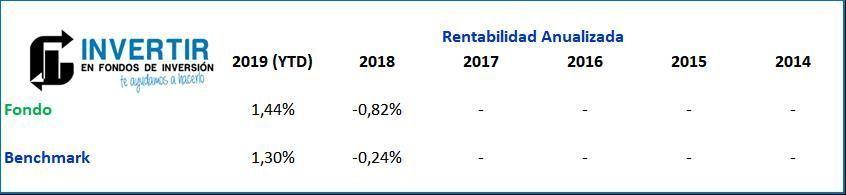 rentabilidad AXA WF EURO CREDIT SHORT DURATION
