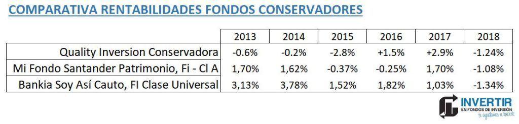 rentabilidades fondos conservadores