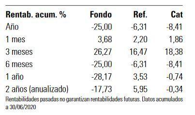 azvalor internacional rentabilidad