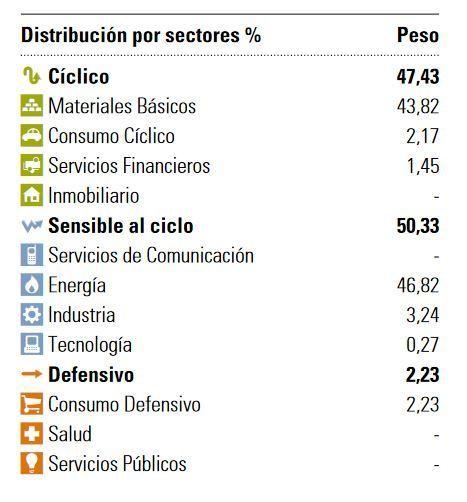 cartera azvalor internacional 2020 sectores